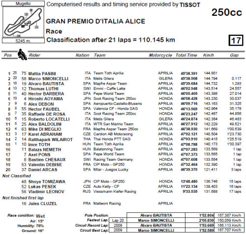 cl-250-mugello_result